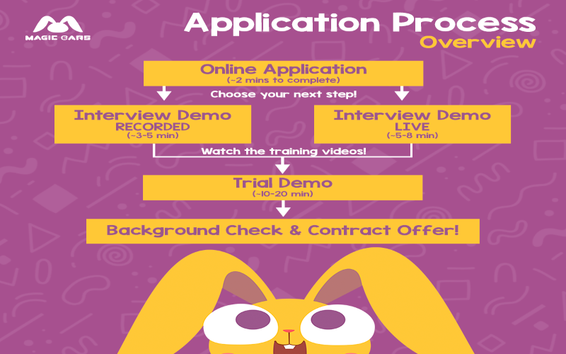Hiring process steps for teaching online with Magic Ears.